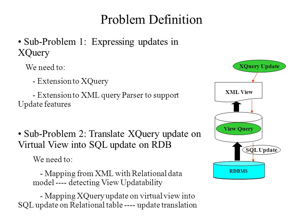 Sub-Problem 1: Expressing updates in XQuery We need to: - Extension to XQuery - Extension to XML query Parser to support Update features Sub-Problem 2: Translate XQuery update on Virtual View into SQL update on RDB We need to: - Mapping from XML with Relational data model ---- detecting View Updatability - Mapping XQuery update on virtual view into SQL update on Relational table ---- update translation Problem Definition RDBMS View Query XML View XQuery Update SQL Update RDBMS