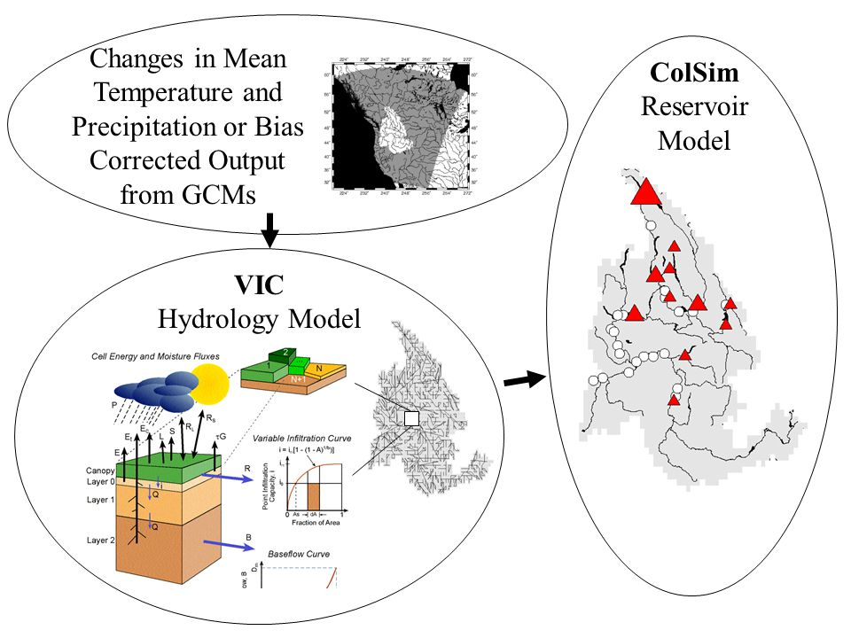ColSim Reservoir Model VIC Hydrology Model Changes in Mean Temperature and Precipitation or Bias Corrected Output from GCMs