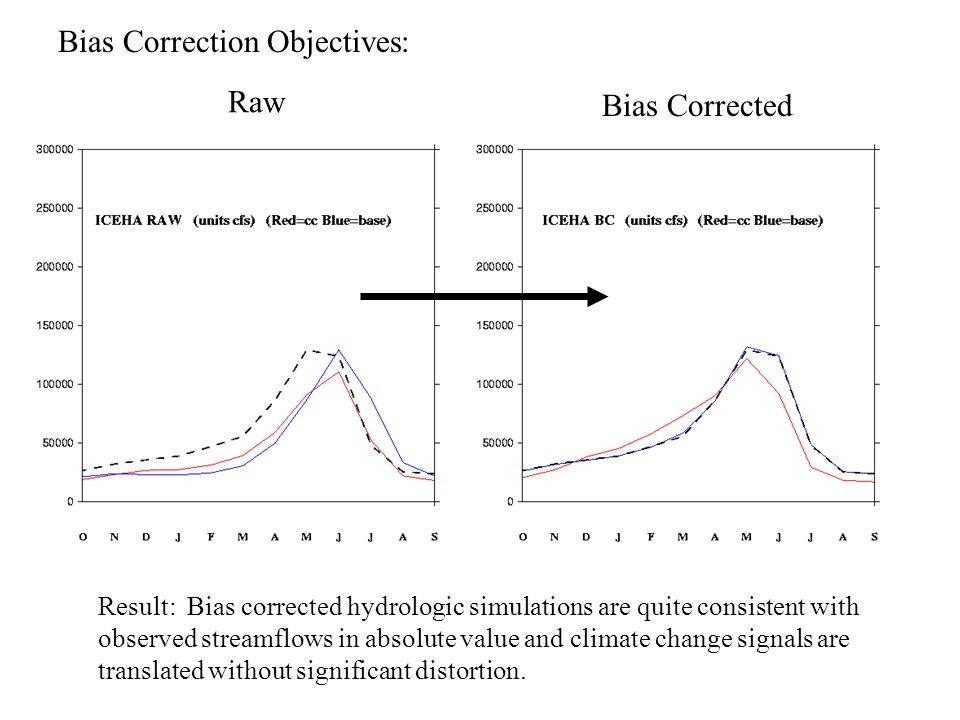 Bias Correction Objectives: Result: Bias corrected hydrologic simulations are quite consistent with observed streamflows in absolute value and climate change signals are translated without significant distortion.