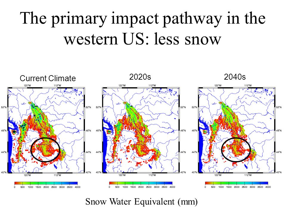 Current Climate 2020s2040s The primary impact pathway in the western US: less snow Snow Water Equivalent (mm)