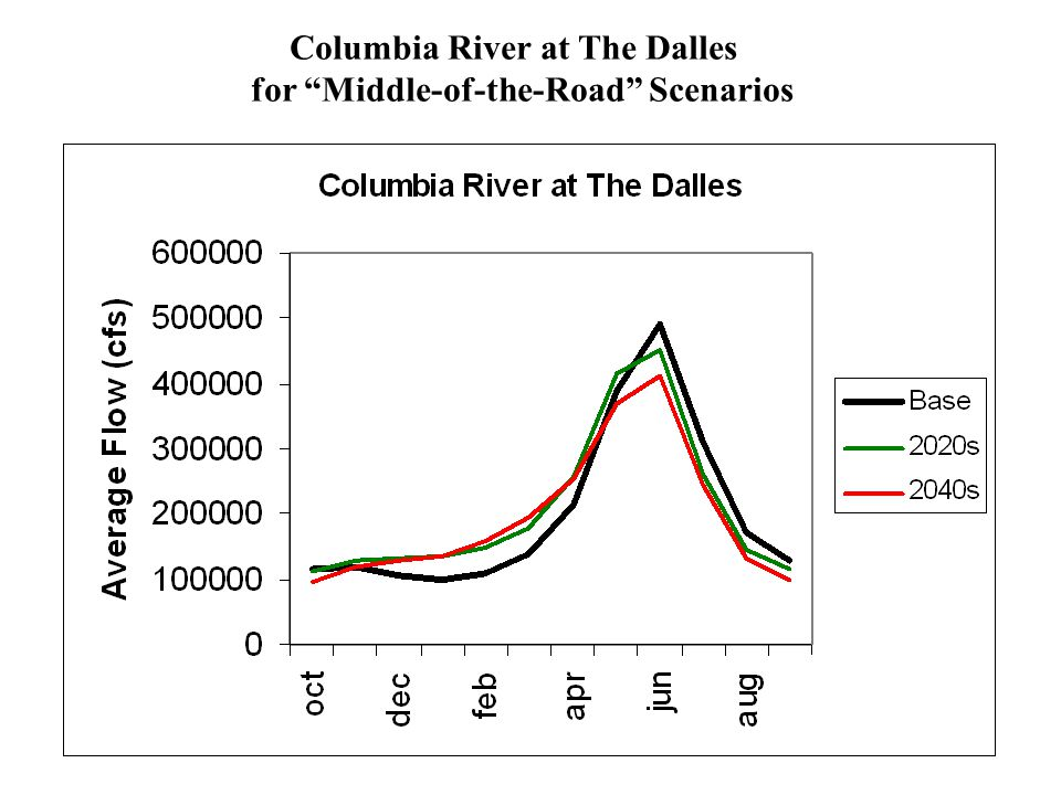 Columbia River at The Dalles for Middle-of-the-Road Scenarios