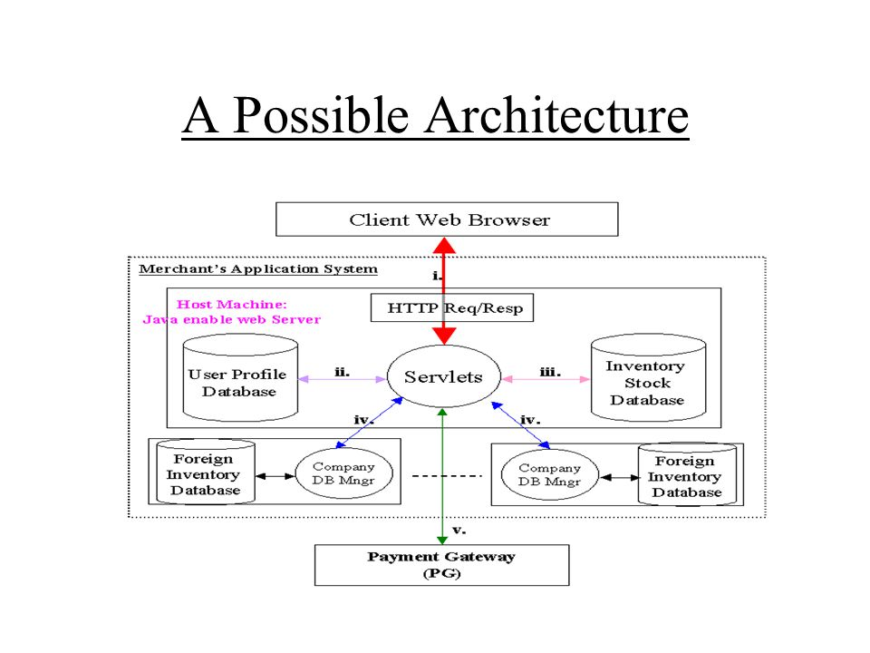 A Possible Architecture
