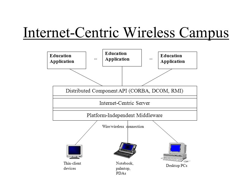 Internet-Centric Wireless Campus Internet-Centric Server Platform-Independent Middleware Distributed Component API (CORBA, DCOM, RMI) Thin-client devices Desktop PCs Notebook, palmtop, PDAs Education Application Education Application Education Application Wire/wireless connection
