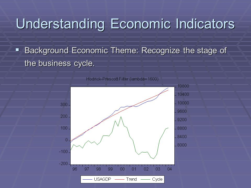 Understanding Economic Indicators  Background Economic Theme: Recognize the stage of the business cycle.