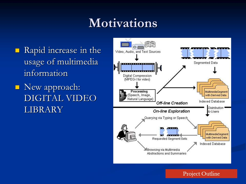 Motivations Rapid increase in the usage of multimedia information Rapid increase in the usage of multimedia information New approach: DIGITAL VIDEO LIBRARY New approach: DIGITAL VIDEO LIBRARY Project Outline