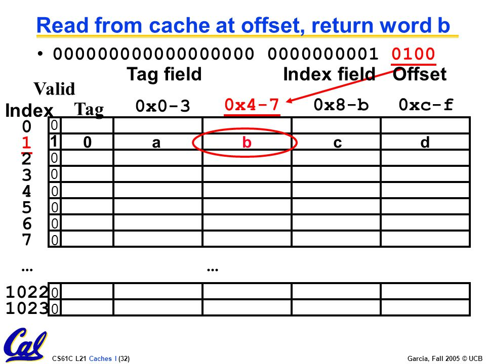 CS61C L21 Caches I (32) Garcia, Fall 2005 © UCB Read from cache at offset, return word b