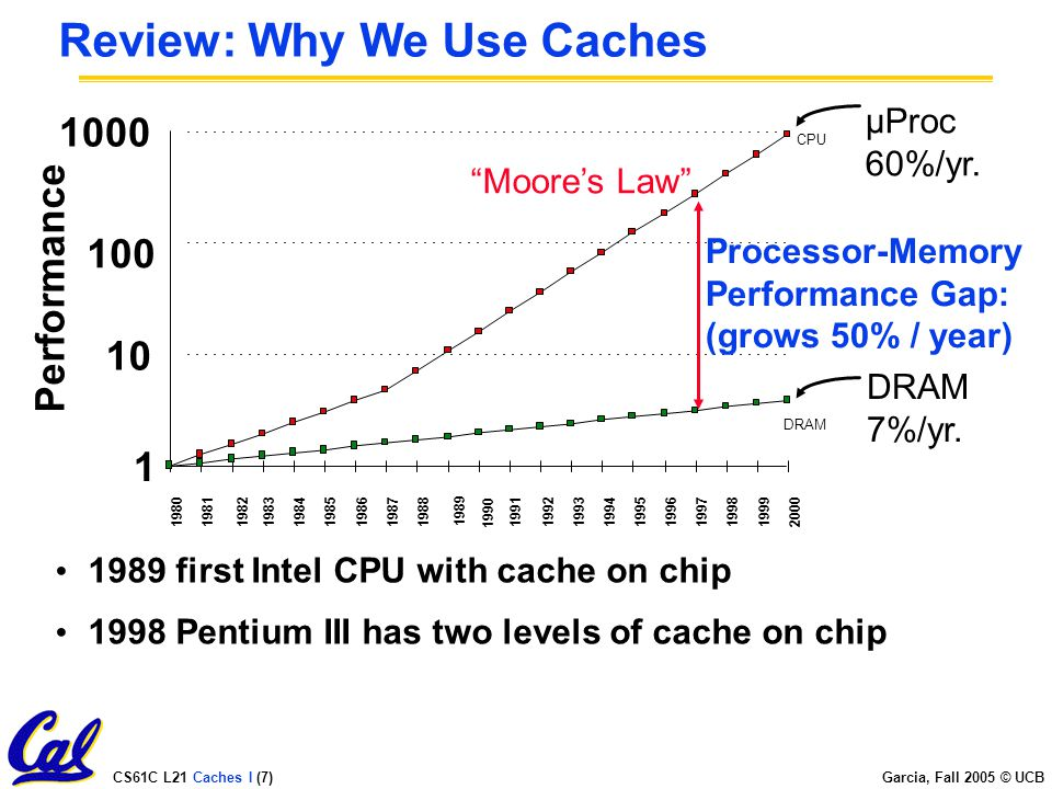 CS61C L21 Caches I (7) Garcia, Fall 2005 © UCB Review: Why We Use Caches µProc 60%/yr.