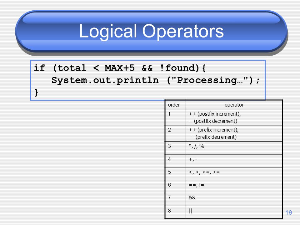 19 Logical Operators if (total < MAX+5 && !found){ System.out.println ( Processing… ); } order operator 1 ++ (postfix increment), -- (postfix decrement) 2 ++ (prefix increment), -- (prefix decrement) 3 *, /, % 4 +, - 5, = 6 ==, != 7 && 8 ||
