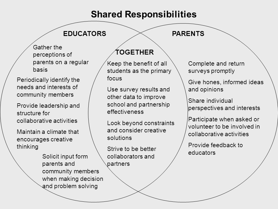 TOGETHER Keep the benefit of all students as the primary focus Use survey results and other data to improve school and partnership effectiveness Look beyond constraints and consider creative solutions Strive to be better collaborators and partners EDUCATORS Periodically identify the needs and interests of community members Provide leadership and structure for collaborative activities Maintain a climate that encourages creative thinking Gather the perceptions of parents on a regular basis Solicit input form parents and community members when making decision and problem solving PARENTS Complete and return surveys promptly Give hones, informed ideas and opinions Share individual perspectives and interests Participate when asked or volunteer to be involved in collaborative activities Provide feedback to educators Shared Responsibilities