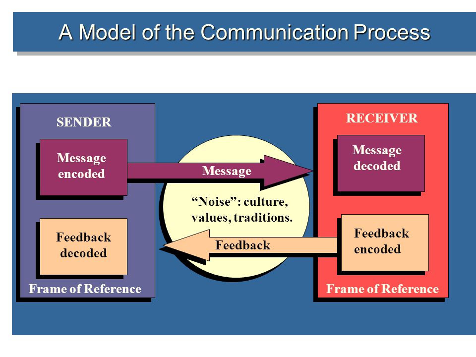 A Model of the Communication Process SENDER RECEIVER Message encoded Message decoded Message Feedback Feedback decoded Noise : culture, values, traditions.