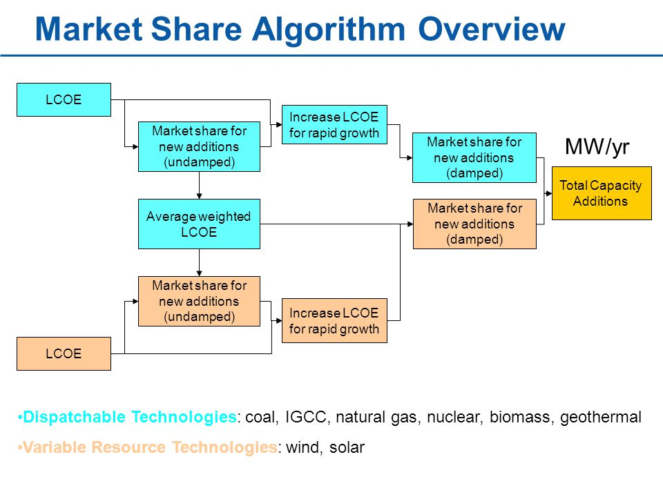 Market Share Algorithm Overview LCOE Market share for new additions (undamped) Average weighted LCOE LCOE Market share for new additions (undamped) Increase LCOE for rapid growth Market share for new additions (damped) Total Capacity Additions Increase LCOE for rapid growth Dispatchable Technologies: coal, IGCC, natural gas, nuclear, biomass, geothermal Variable Resource Technologies: wind, solar MW/yr
