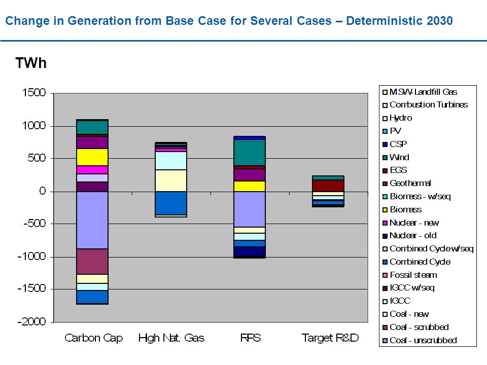 Change in Generation from Base Case for Several Cases – Deterministic 2030 TWh