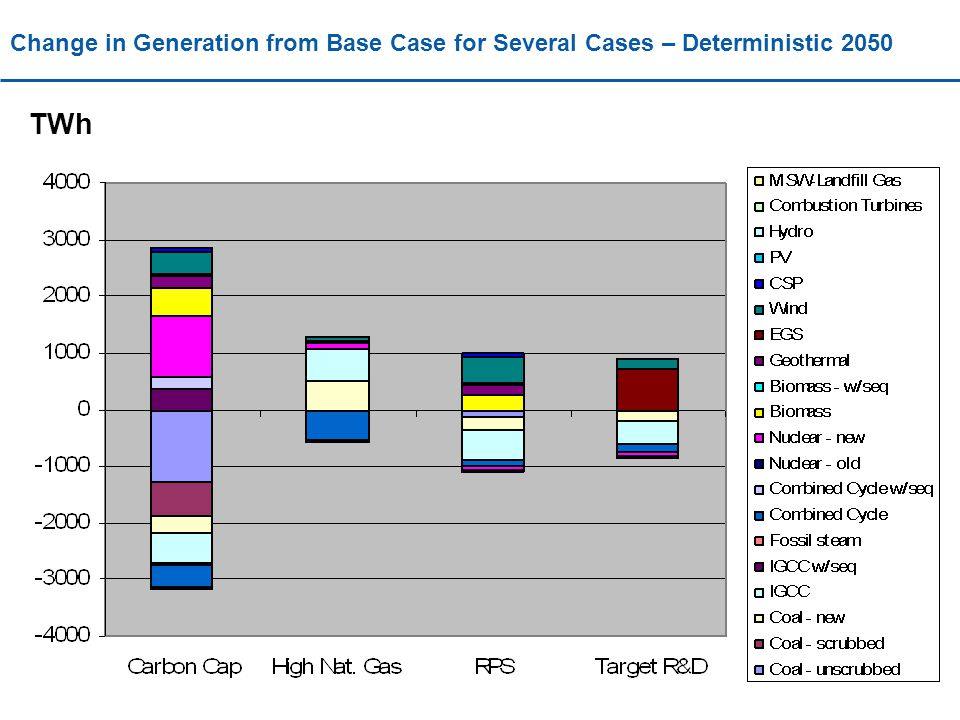 Change in Generation from Base Case for Several Cases – Deterministic 2050 TWh