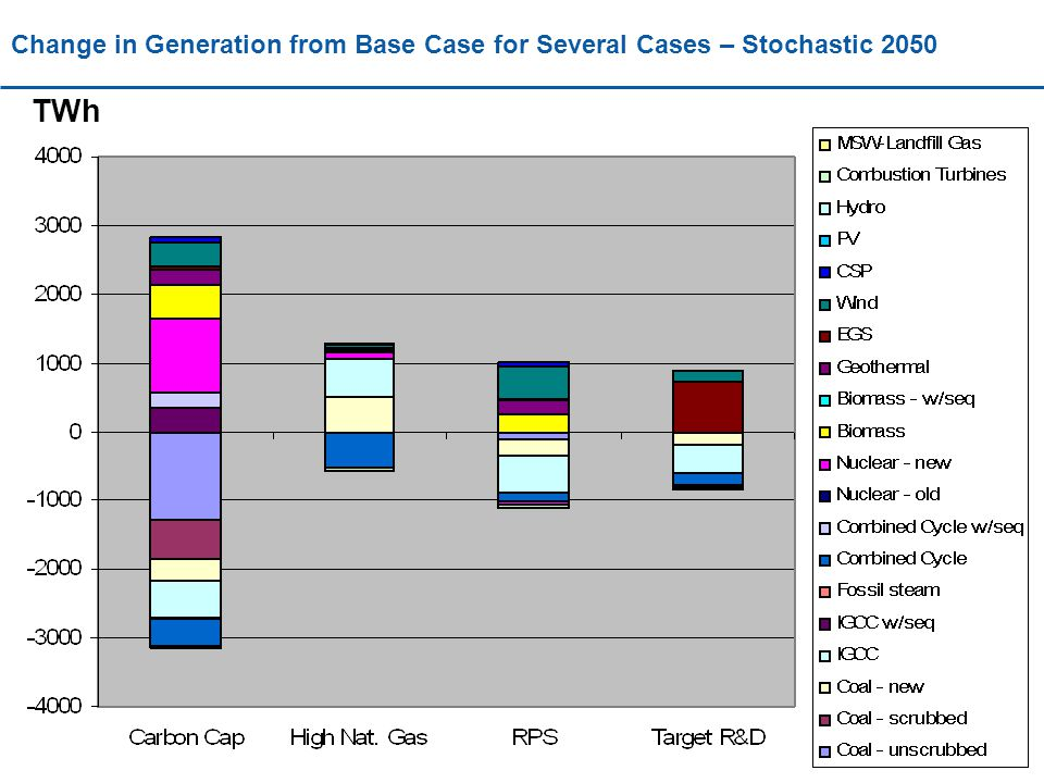 Change in Generation from Base Case for Several Cases – Stochastic 2050 TWh
