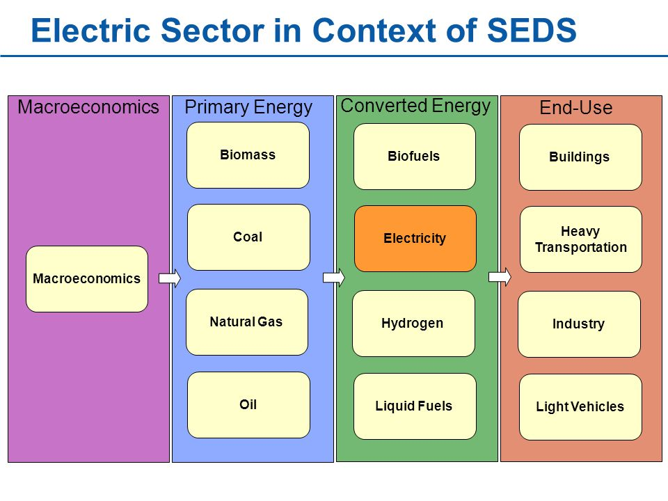 Electric Sector in Context of SEDS Macroeconomics Biomass Coal Natural Gas Oil Biofuels Electricity Hydrogen Liquid Fuels Buildings Heavy Transportation Industry Light Vehicles Macroeconomics Converted Energy Primary Energy End-Use