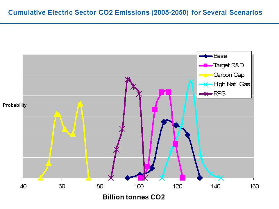 Cumulative Electric Sector CO2 Emissions ( ) for Several Scenarios Probability Billion tonnes CO2