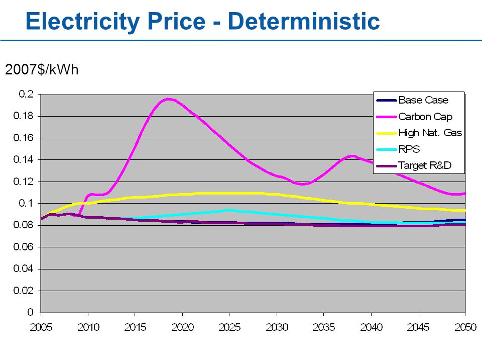 Electricity Price - Deterministic 2007$/kWh