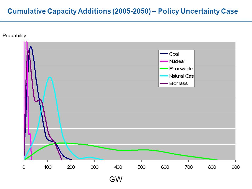 Cumulative Capacity Additions ( ) – Policy Uncertainty Case GW Probability