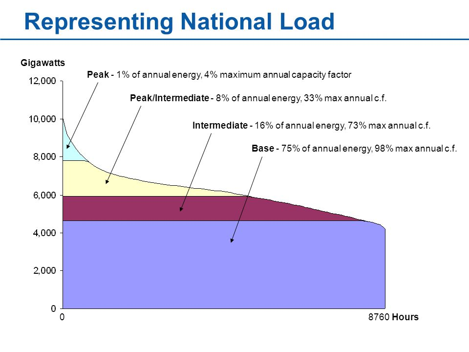 Representing National Load Gigawatts Hours Intermediate - 16% of annual energy, 73% max annual c.f.