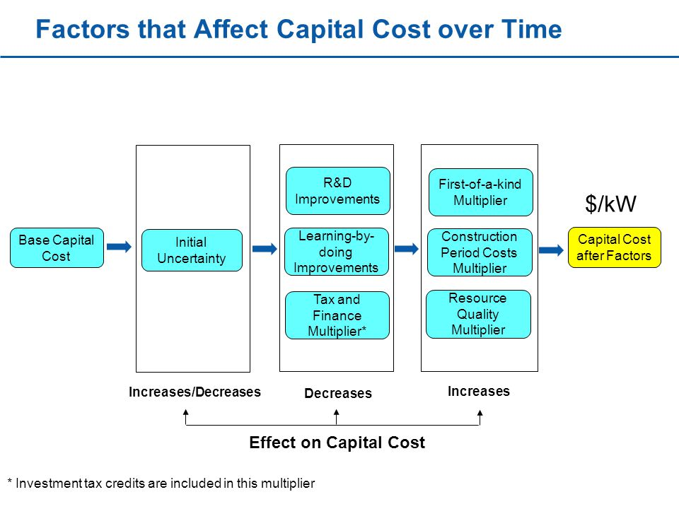 Factors that Affect Capital Cost over Time Base Capital Cost Initial Uncertainty R&D Improvements Learning-by- doing Improvements First-of-a-kind Multiplier Resource Quality Multiplier Construction Period Costs Multiplier Tax and Finance Multiplier* Capital Cost after Factors Increases/Decreases Decreases Increases Effect on Capital Cost * Investment tax credits are included in this multiplier $/kW