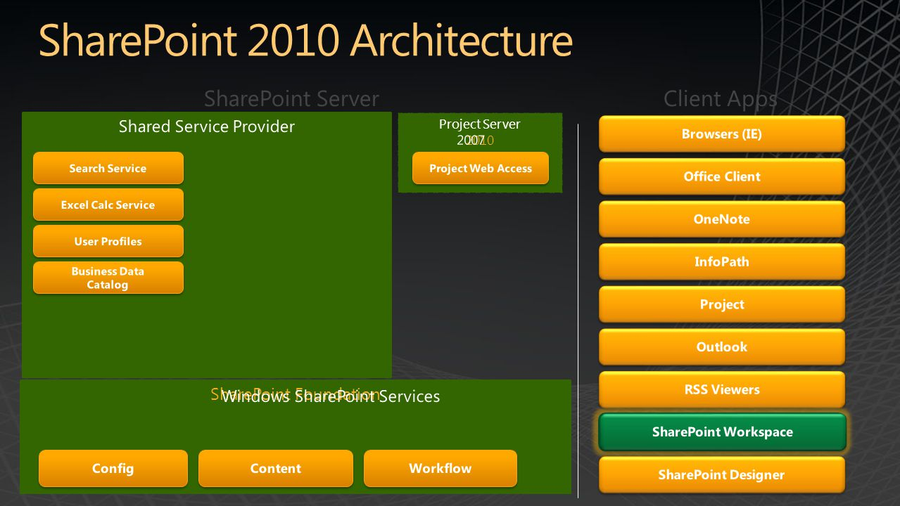 SharePoint Service Applications SharePoint Foundation Project Server 2010
