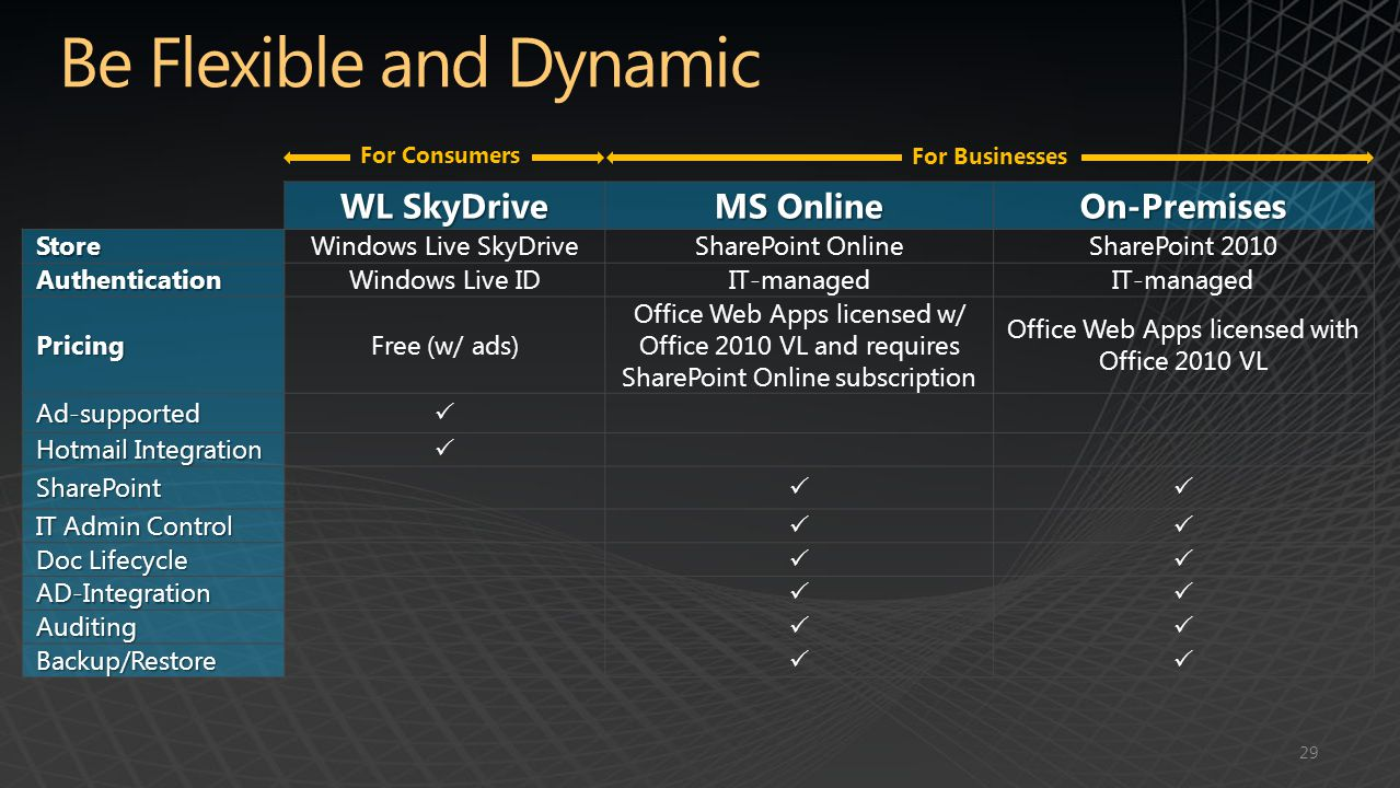 WL SkyDrive MS Online On-PremisesStoreWindows Live SkyDriveSharePoint OnlineSharePoint 2010 AuthenticationWindows Live IDIT-managed PricingFree (w/ ads) Office Web Apps licensed w/ Office 2010 VL and requires SharePoint Online subscription Office Web Apps licensed with Office 2010 VL Ad-supported  Hotmail Integration  SharePoint  IT Admin Control  Doc Lifecycle  AD-Integration  Auditing  Backup/Restore  For Businesses For Consumers 29