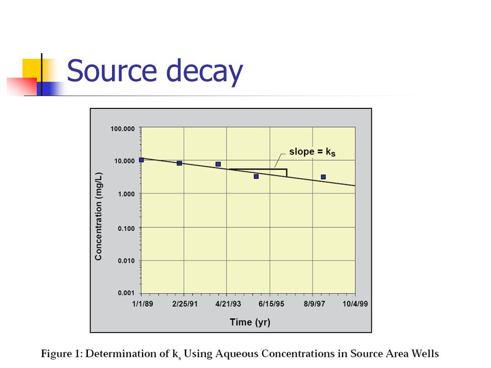 Source decay