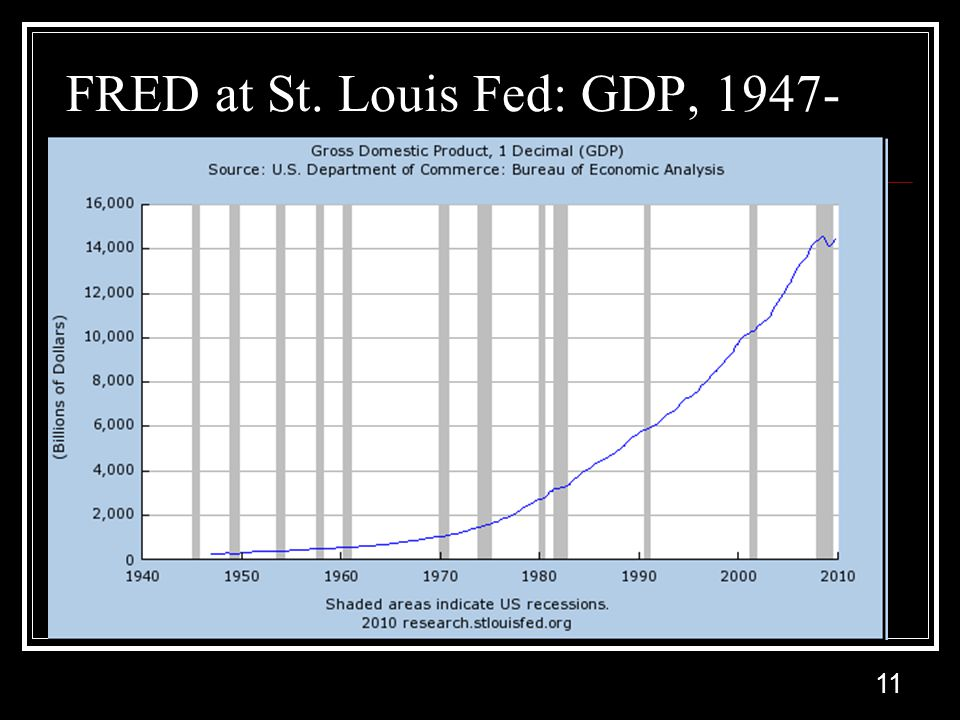 11 FRED at St. Louis Fed: GDP, 1947-