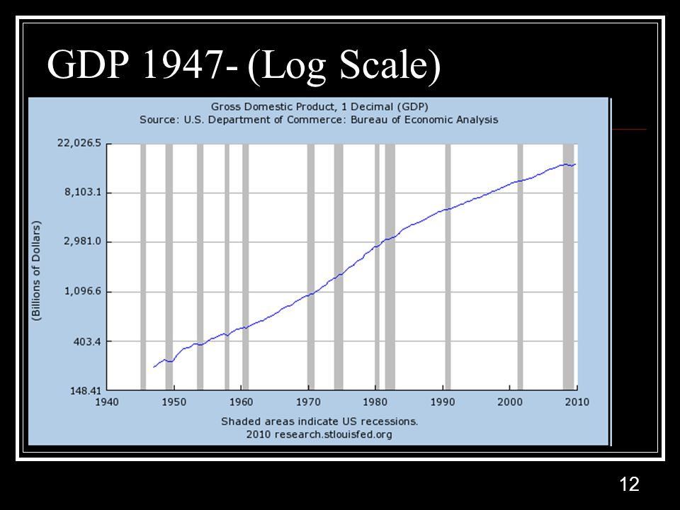 12 GDP (Log Scale)