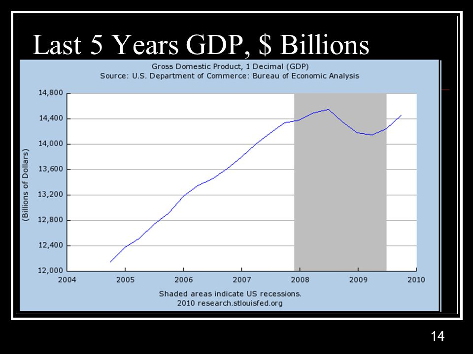 14 Last 5 Years GDP, $ Billions