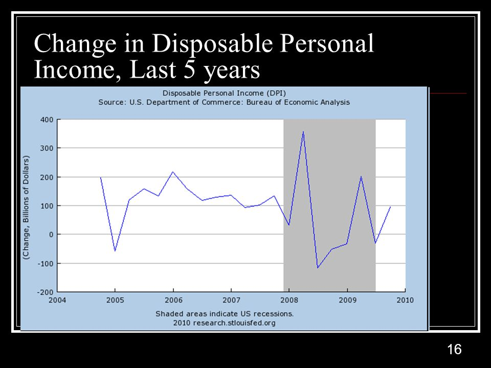 16 Change in Disposable Personal Income, Last 5 years