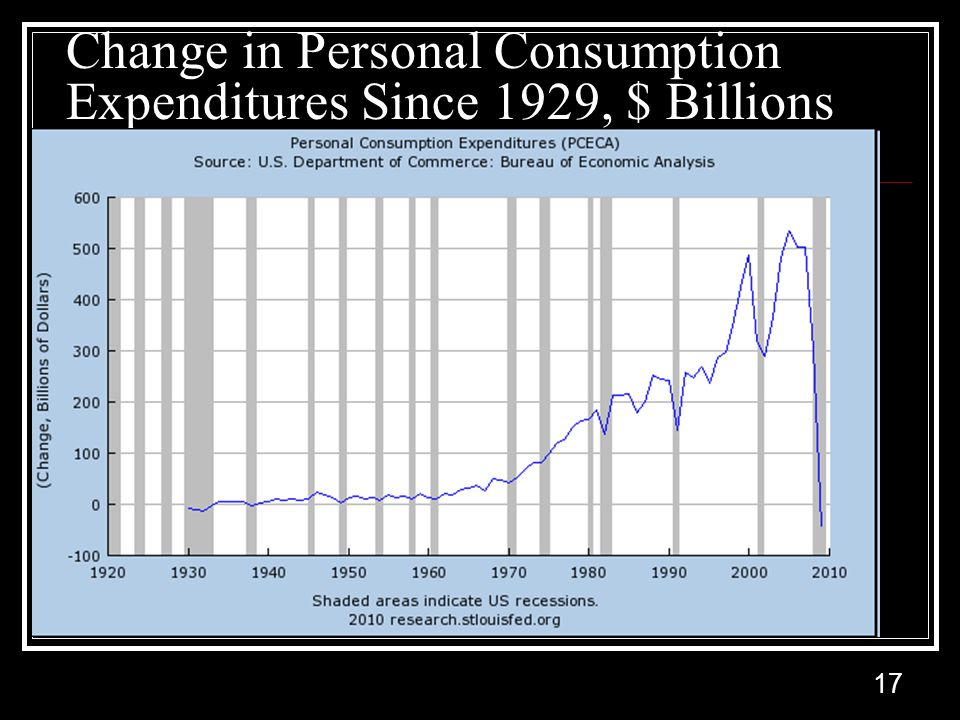 17 Change in Personal Consumption Expenditures Since 1929, $ Billions