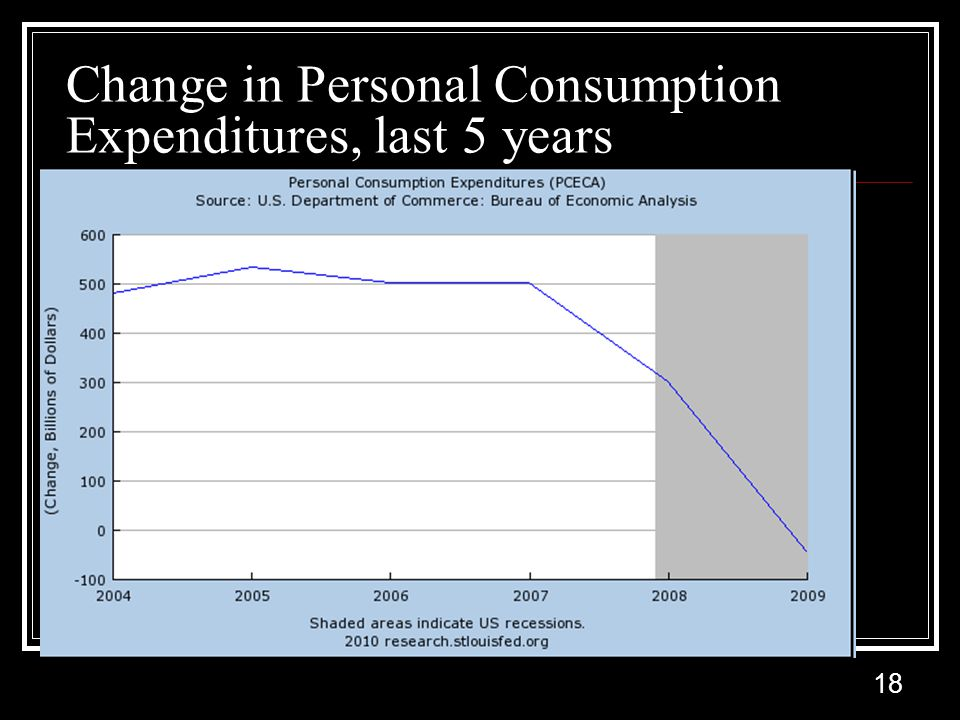 18 Change in Personal Consumption Expenditures, last 5 years