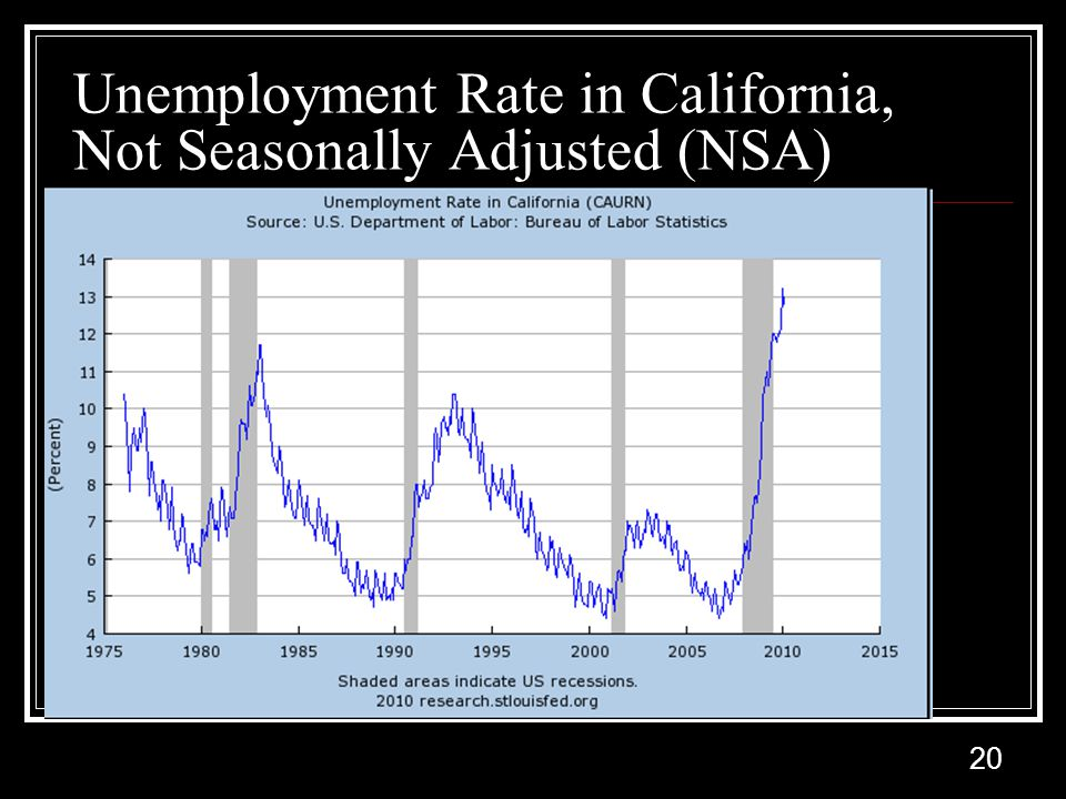 20 Unemployment Rate in California, Not Seasonally Adjusted (NSA)