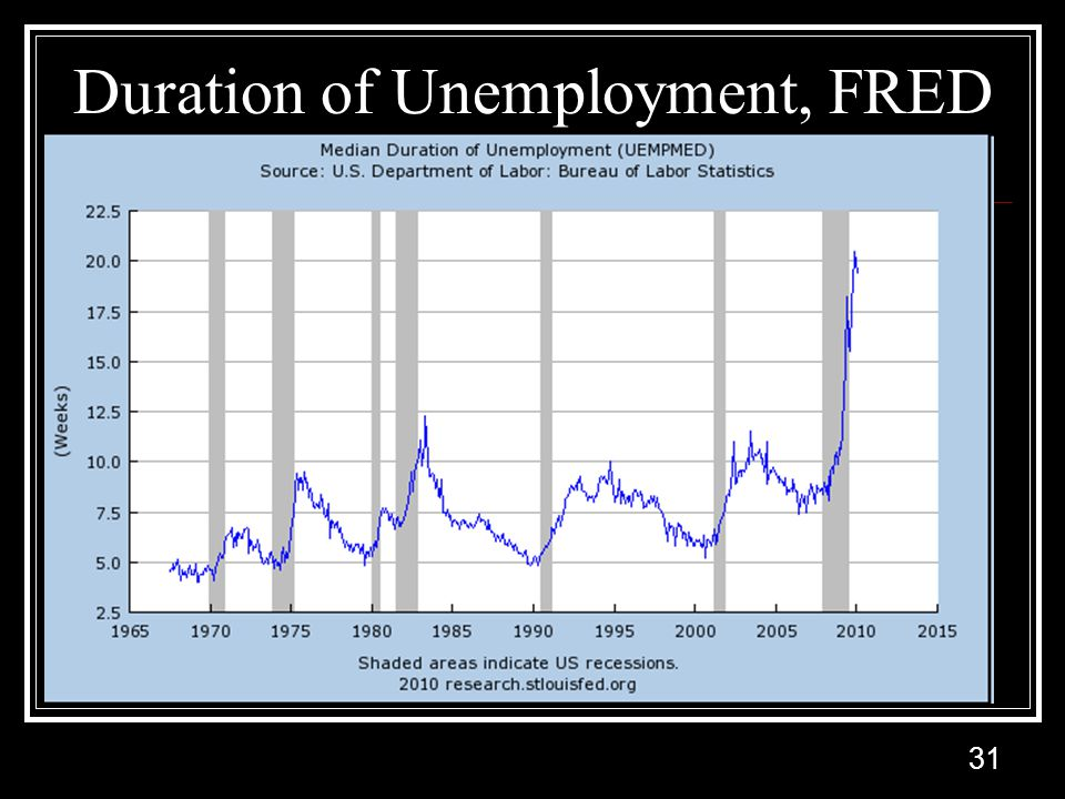 31 Duration of Unemployment, FRED