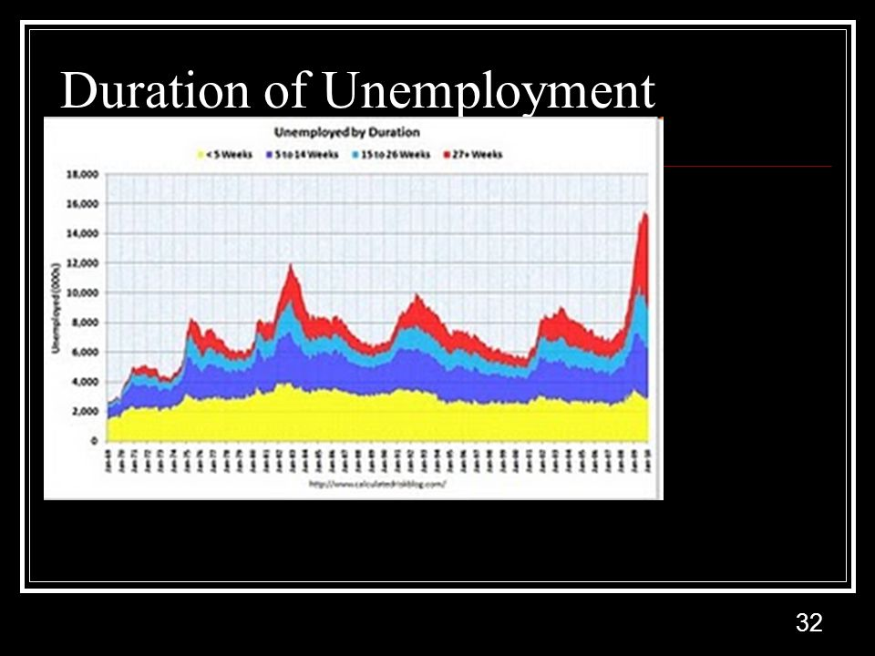 32 Duration of Unemployment