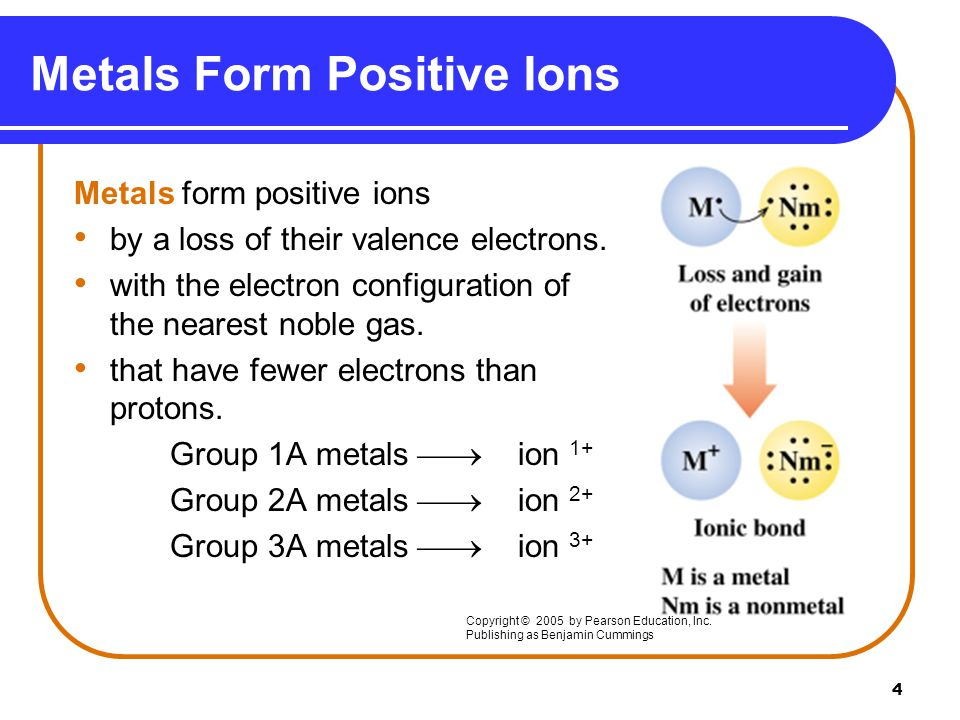 4 Metals Form Positive Ions Metals form positive ions by a loss of their valence electrons.