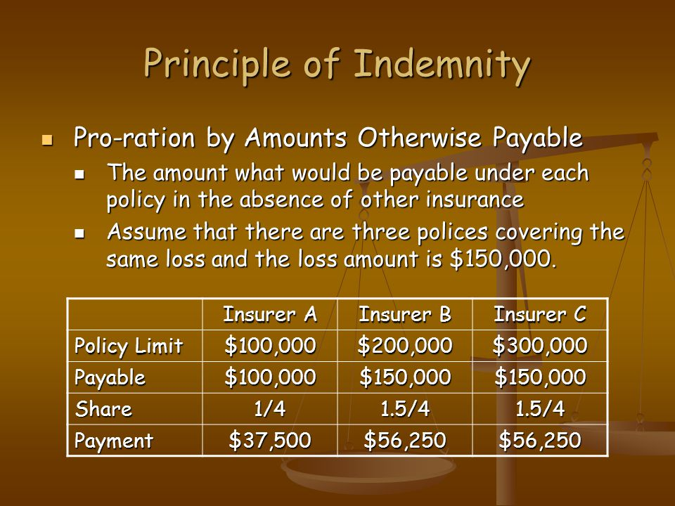 Principle of Indemnity Pro-ration by Amounts Otherwise Payable Pro-ration by Amounts Otherwise Payable The amount what would be payable under each policy in the absence of other insurance The amount what would be payable under each policy in the absence of other insurance Assume that there are three polices covering the same loss and the loss amount is $150,000.