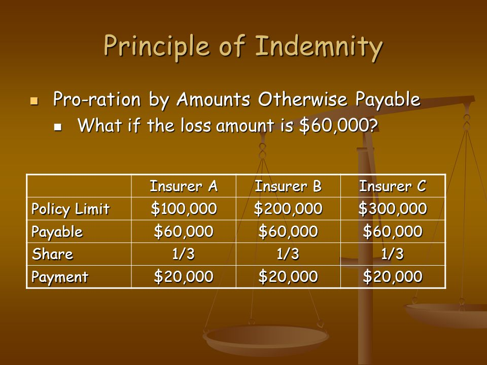 Principle of Indemnity Pro-ration by Amounts Otherwise Payable Pro-ration by Amounts Otherwise Payable What if the loss amount is $60,000.