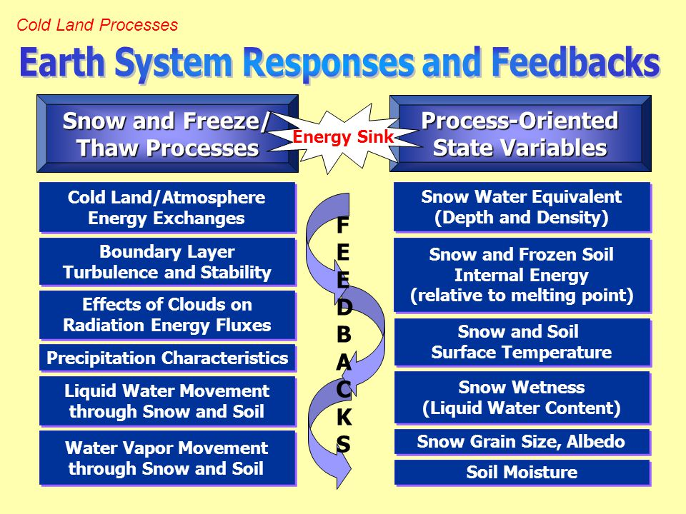Cold Land Processes Process-Oriented State Variables Snow and Freeze/ Thaw Processes Snow Water Equivalent (Depth and Density) Snow Water Equivalent (Depth and Density) Snow and Frozen Soil Internal Energy (relative to melting point) Snow and Frozen Soil Internal Energy (relative to melting point) Snow Wetness (Liquid Water Content) Snow Wetness (Liquid Water Content) Snow Grain Size, Albedo Snow and Soil Surface Temperature Snow and Soil Surface Temperature Soil Moisture Cold Land/Atmosphere Energy Exchanges Cold Land/Atmosphere Energy Exchanges Boundary Layer Turbulence and Stability Boundary Layer Turbulence and Stability Liquid Water Movement through Snow and Soil Liquid Water Movement through Snow and Soil Water Vapor Movement through Snow and Soil Water Vapor Movement through Snow and Soil Effects of Clouds on Radiation Energy Fluxes Effects of Clouds on Radiation Energy Fluxes Precipitation Characteristics Energy Sink FEEDBACKSFEEDBACKS