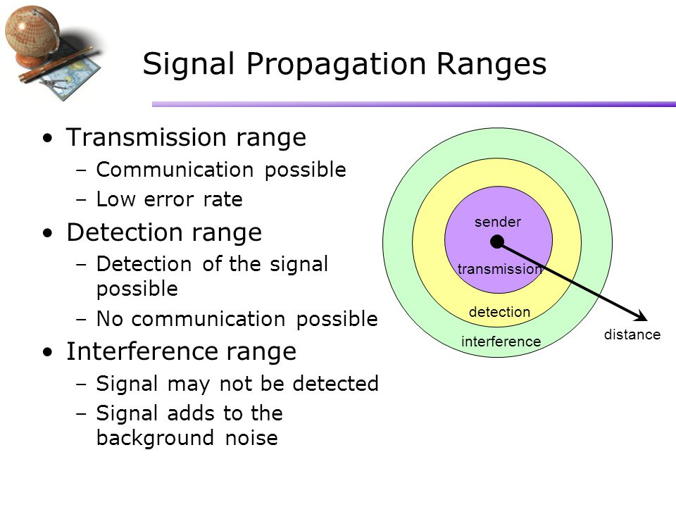 Signal Propagation Ranges Transmission range –Communication possible –Low error rate Detection range –Detection of the signal possible –No communication possible Interference range –Signal may not be detected –Signal adds to the background noise sender transmission detection interference distance