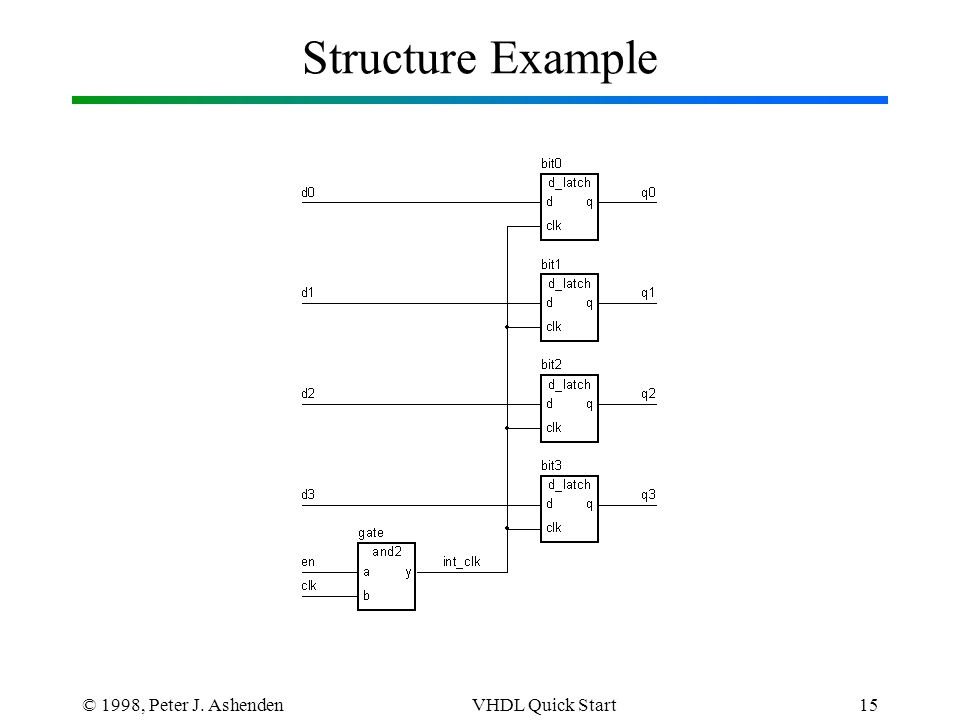 © 1998, Peter J. AshendenVHDL Quick Start15 Structure Example