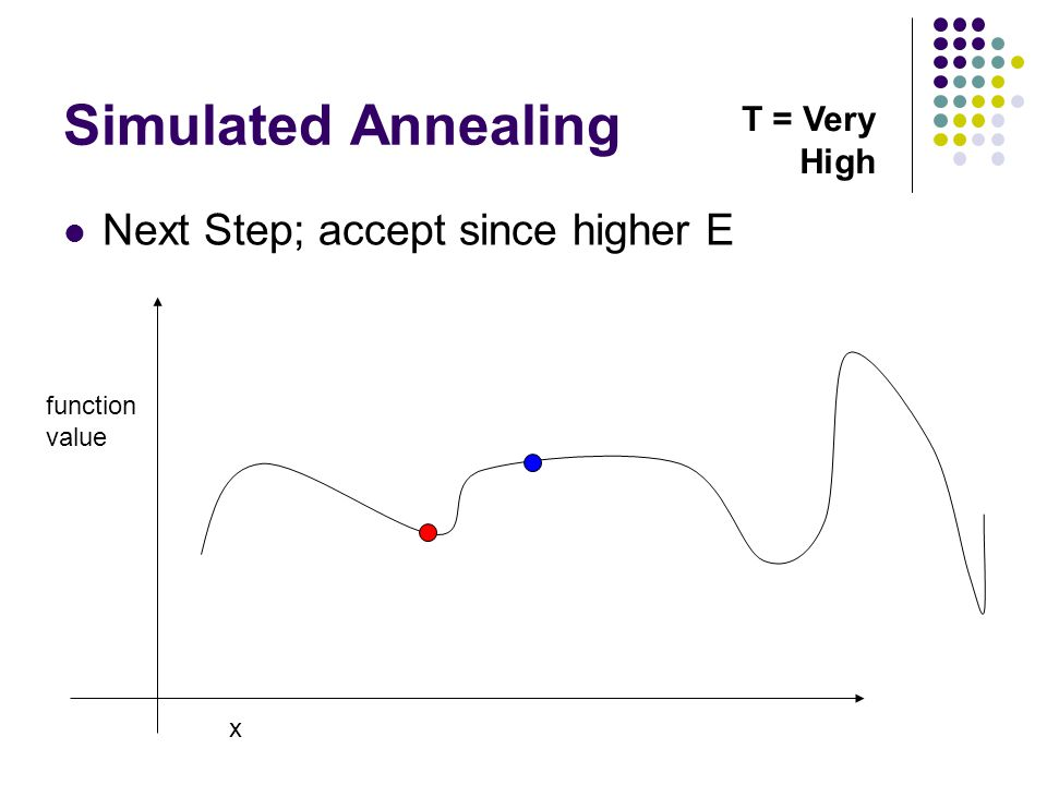 Simulated Annealing Next Step; accept since higher E x function value T = Very High
