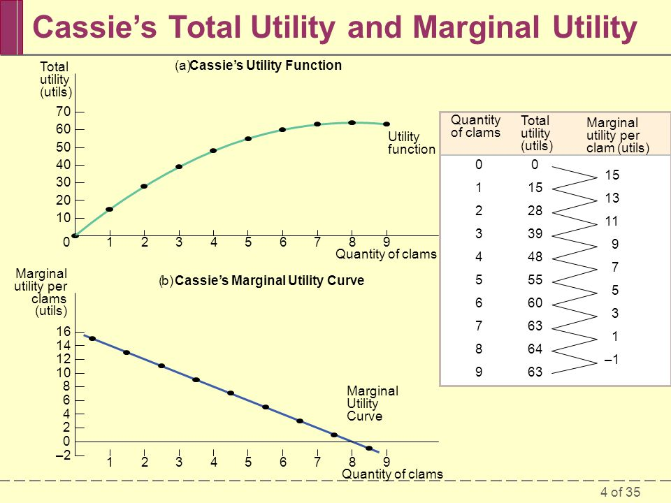 4 of – Total utility (utils) Marginal utility per clam (utils) Quantity of clams Utility function Marginal Utility Curve Total utility (utils) Quantity of clams –2 Marginal utility per clams (utils) Quantity of clams (a)Cassie's Utility Function (b)Cassie's Marginal Utility Curve Cassie's Total Utility and Marginal Utility