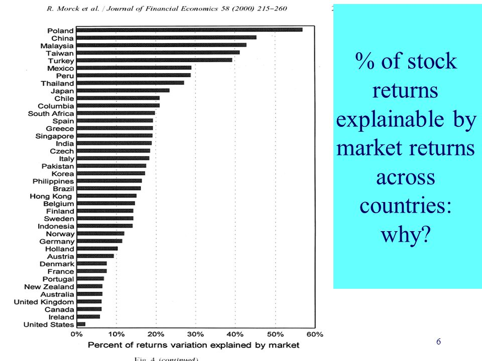Yale School of Management 6 % of stock returns explainable by market returns across countries: why