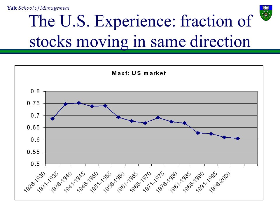 Yale School of Management 8 The U.S. Experience: fraction of stocks moving in same direction