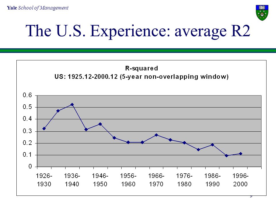 Yale School of Management 9 The U.S. Experience: average R2