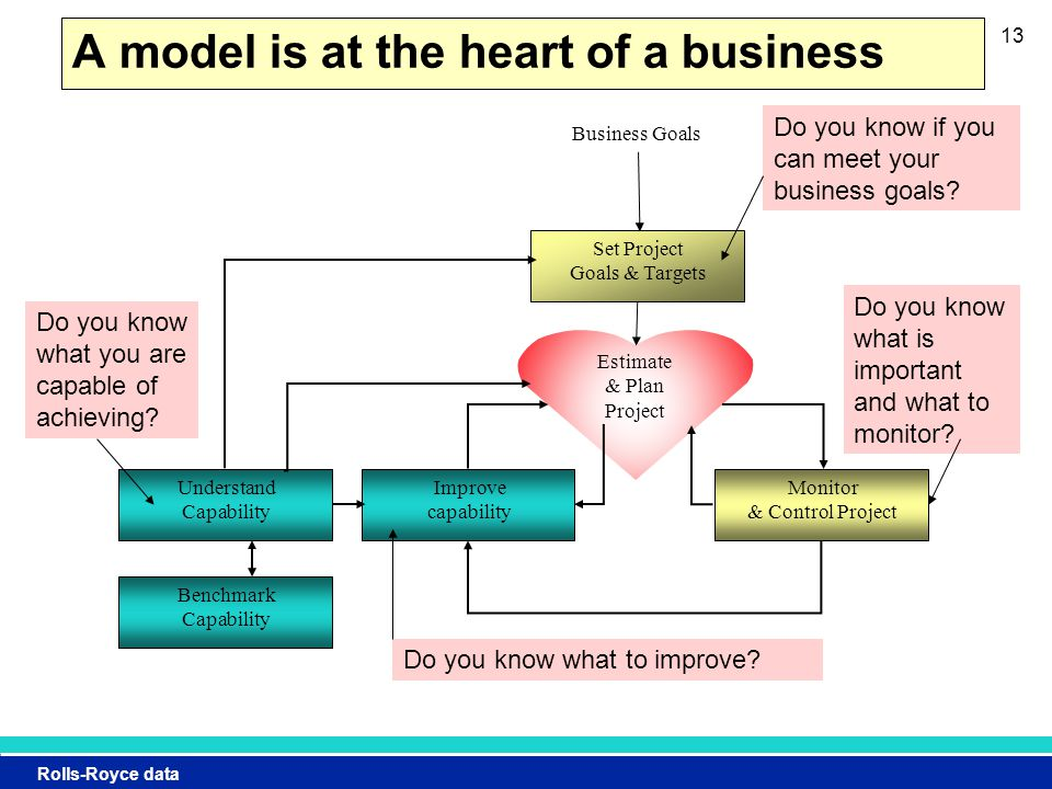 Rolls-Royce data 13 Estimate & Plan Project A model is at the heart of a business Monitor & Control Project Improve capability Set Project Goals & Targets Business Goals Understand Capability Benchmark Capability Do you know what you are capable of achieving.