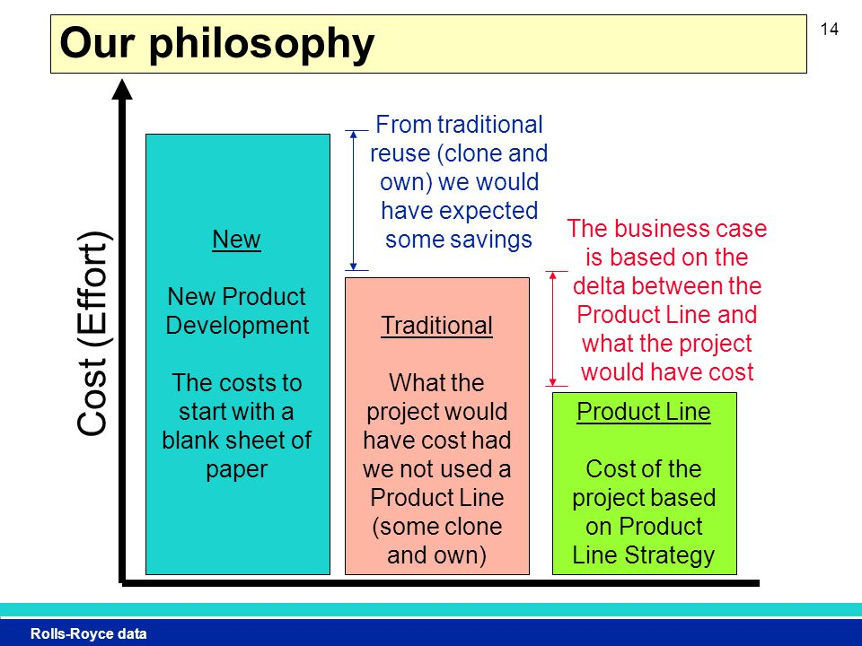 Rolls-Royce data 14 Our philosophy New New Product Development The costs to start with a blank sheet of paper Traditional What the project would have cost had we not used a Product Line (some clone and own) Product Line Cost of the project based on Product Line Strategy Cost (Effort) The business case is based on the delta between the Product Line and what the project would have cost From traditional reuse (clone and own) we would have expected some savings