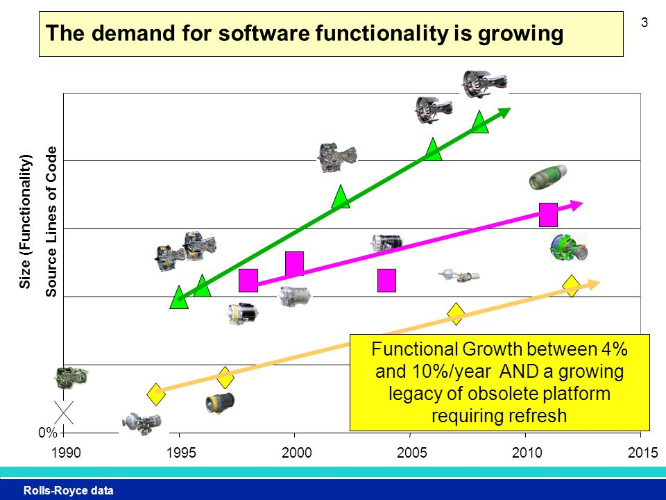 Rolls-Royce data 3 0% 199019952000200520102015 Size (Functionality) Source Lines of Code The demand for software functionality is growing Functional Growth between 4% and 10%/year AND a growing legacy of obsolete platform requiring refresh